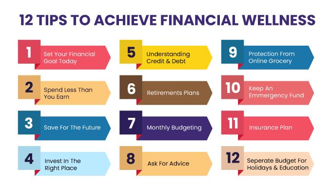 Financial-wellness-knowledge