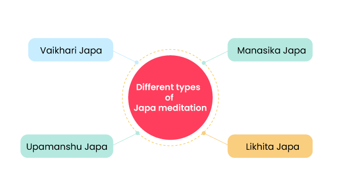Different-types--of--Japa-meditation